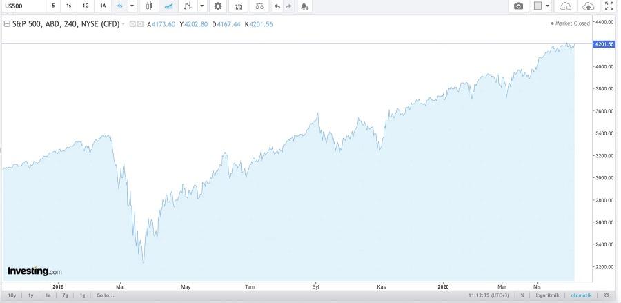 bkz: S&P 500 1 senelik grafiği. (Veriler investing.com sitesinden çekilmiştir.)