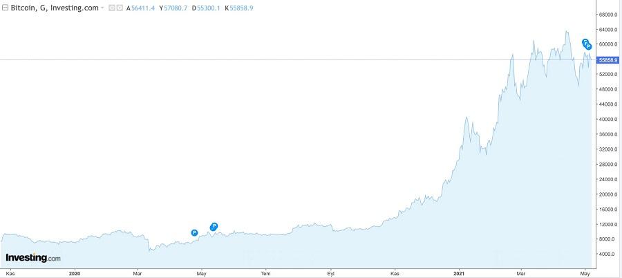 bkz: Bitcoin 1 senelik grafiği. (Veriler investing.com sitesinden çekilmiştir.)