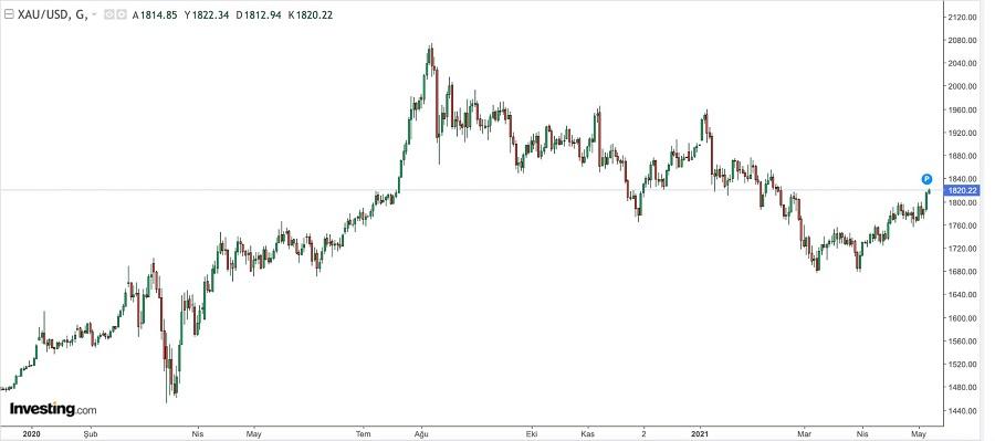 bkz: Altın/Dolar 1 senelik grafiği. (Veriler investing.com sitesinden çekilmiştir.)