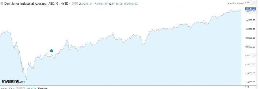 bkz: Dow Jones 1 senelik grafiği. (Veriler investing.com sitesinden çekilmiştir.)