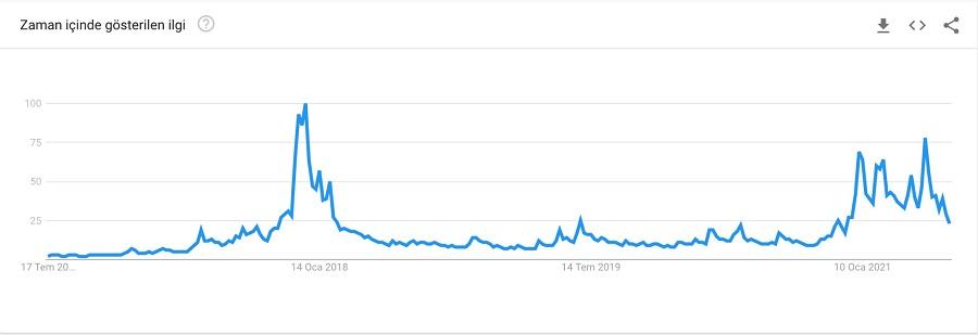 bkz: google trends verilerine göre Bitcoin'in 5 senelik arama oranları