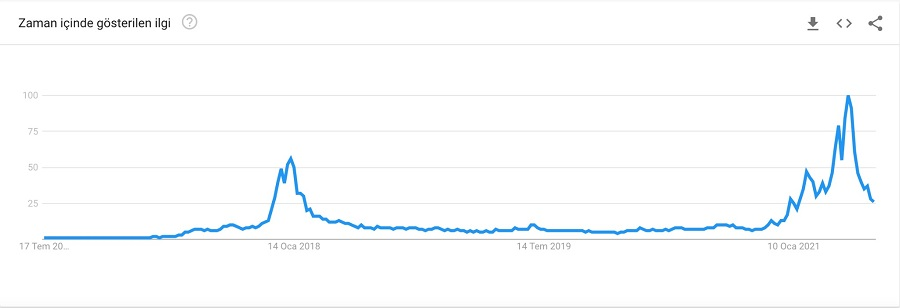bkz: google trends verilerine göre Kripto para kelimesinin 5 senelik arama oranları
